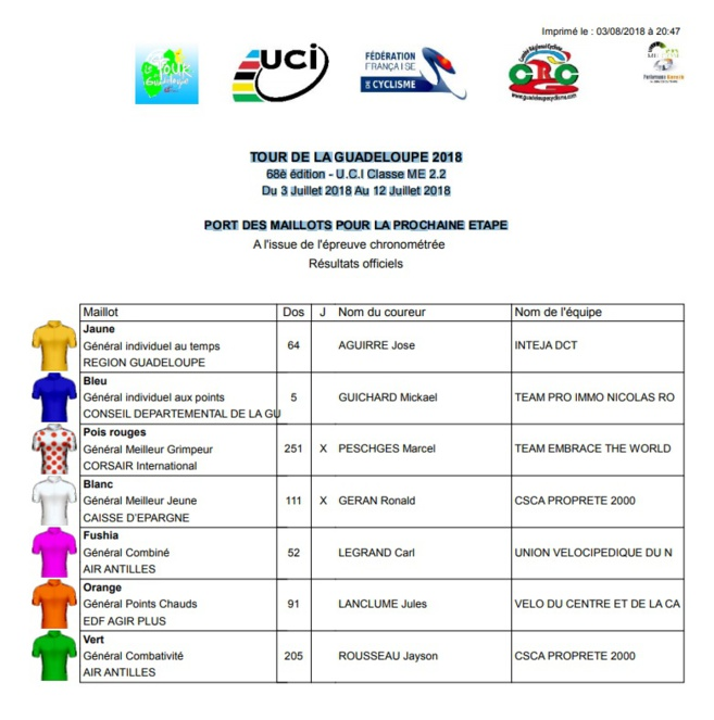 TOUR CYCLISTE DE LA GUADELOUPE 2018 / Les maillots