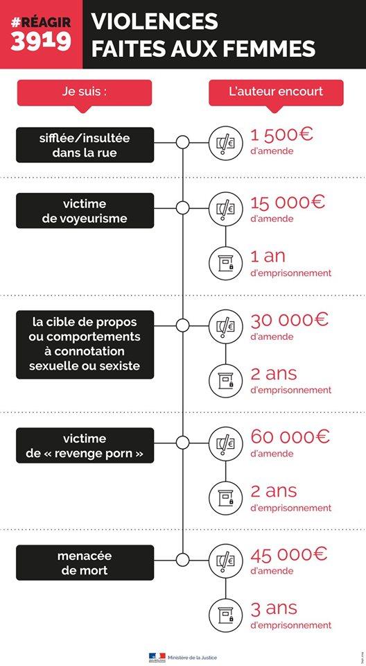 Violences faites aux femmes; voici les tarifs !