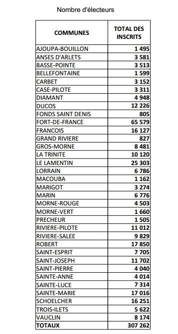 L'une des plus importantes données de ces élections municipales 2014.