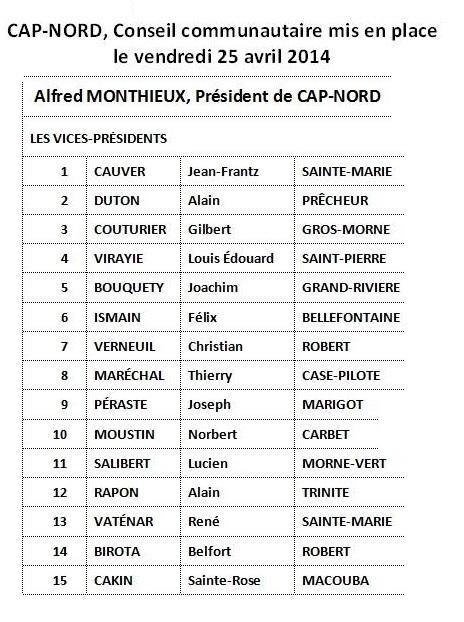 Liste des élus communautaires Cap Nord
