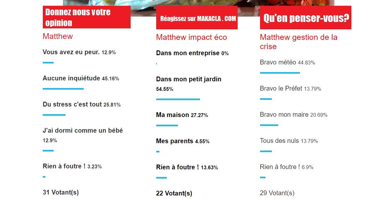Bonjour, un nouveau sondage en ligne. Nous nous arrêtons sur l'événement politique de la semaine l'excédent budgétaire du Conseil Régional