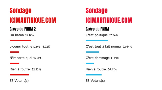 Résultat du sondage sur le PNRM
