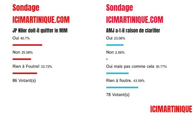 Résultat du sondage Bataille JP Nilor , Alfred Marie-Jeanne