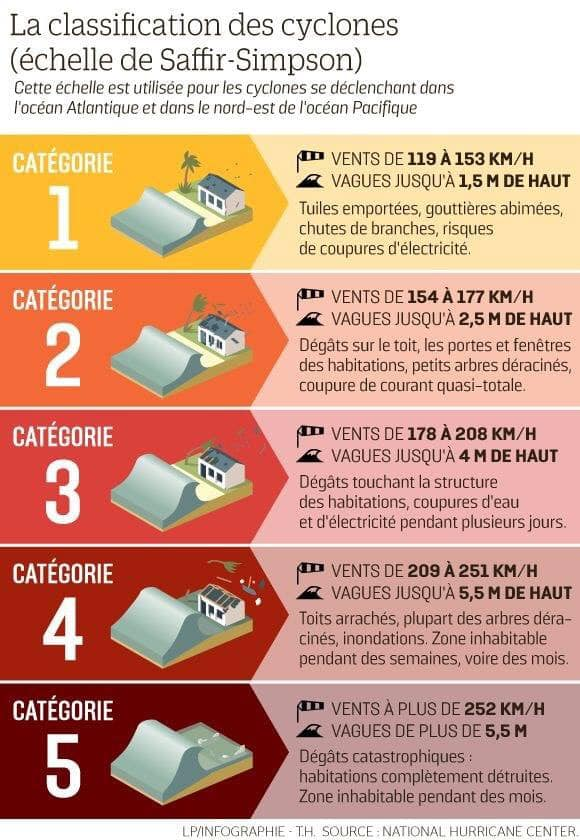 Classification des cyclones