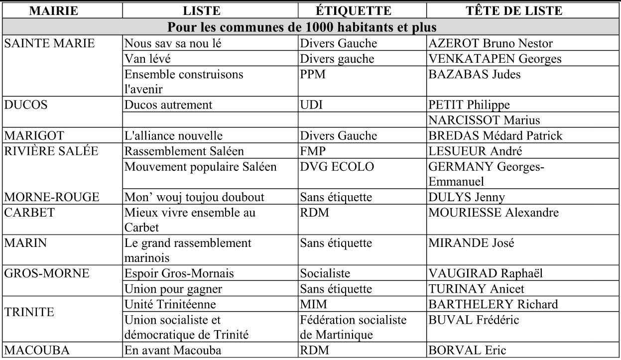 Pour la Martinique, les déclarations de candidatures aux élections municipales, pour le 1er tour de scrutin, ont débuté le lundi 10 février et se termineront le jeudi 6 mars 2014 à 18 heures. Listes validées au 28 février (33 candidatures sont égalem