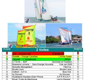 Fédération des Yoles Rondes de la Martinique - Page Officielle résultat du 12 février.