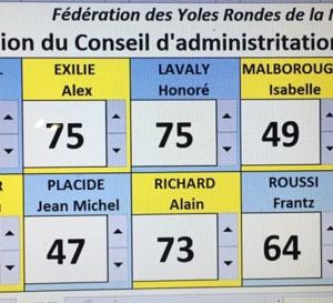 Résultat des votes de l'assemblée générale de la Fédération des Yoles Rondes de Martinique  !