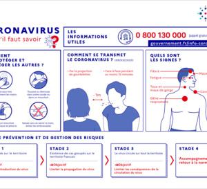 Coronavirus / Nous sommes à 9 cas ...Ce qu'il faut savoir !