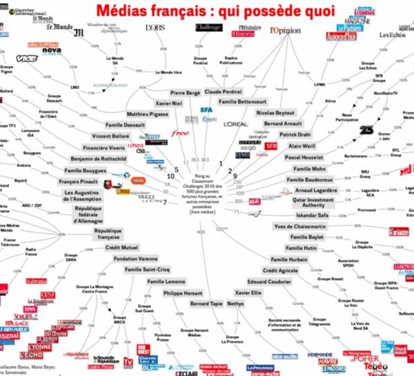Les plus riches contrôlent t'ils l'information en France