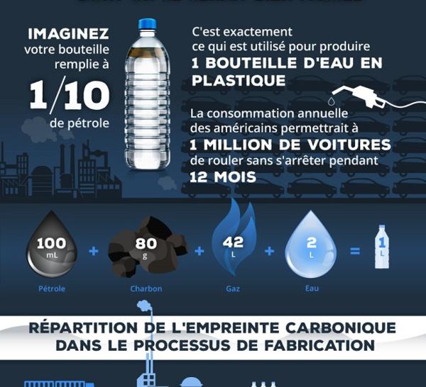 L'eau en bouteille plastique, est-ce le début de la fin ?