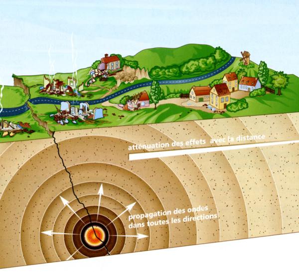 Couverture d'assurances privées en cas de tremblement de terre, où en êtes vous ?
