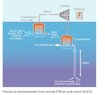 Quelques éléments pour mieux identifier les enjeux de l 'ETM ( Energie Thermique des Mers) Par Daniel Chomet