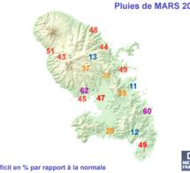 Mars 2020 en Martinique : Plus chaud, plus sec et moins ventilé, c'est les agriculteurs  qui vont payer la note .